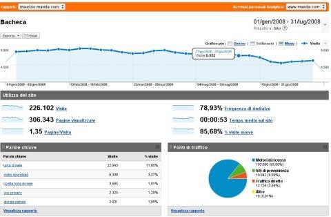 Statistiche gennaio 2008 / luglio 2008